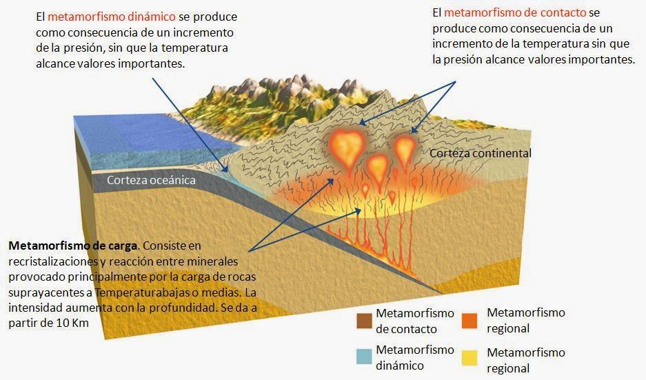 Geologia semana 05 for Formacion de la roca
