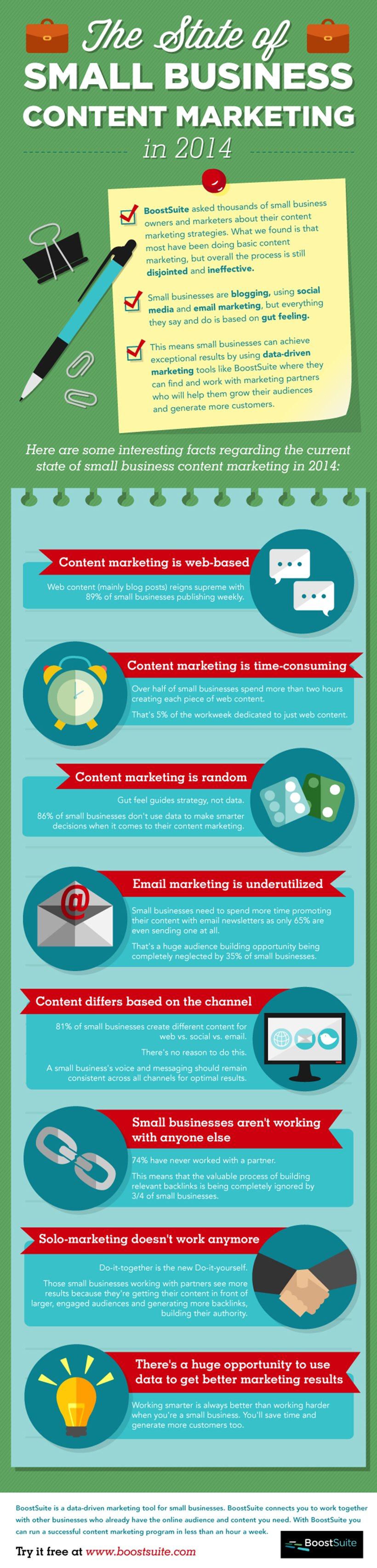 Small business can achieve exceptional results by using data-driven marketing tool that will help them grow their audiences and generate more customers.The State Of Small Business #ContentMarketing in 2014 - #infographic