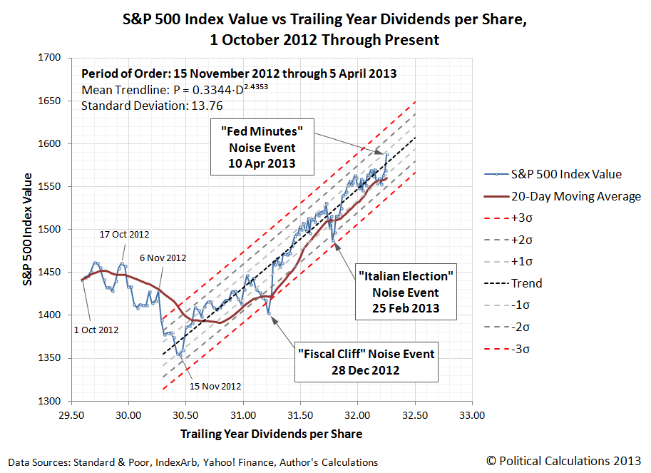 S&P 500 Index Value and 20-Day Moving Average vs Trailing Year Dividends per Share, 1 October 2012 through 10 April 2013