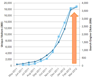 Espectacular ritmo de crecimiento de Pinterest
