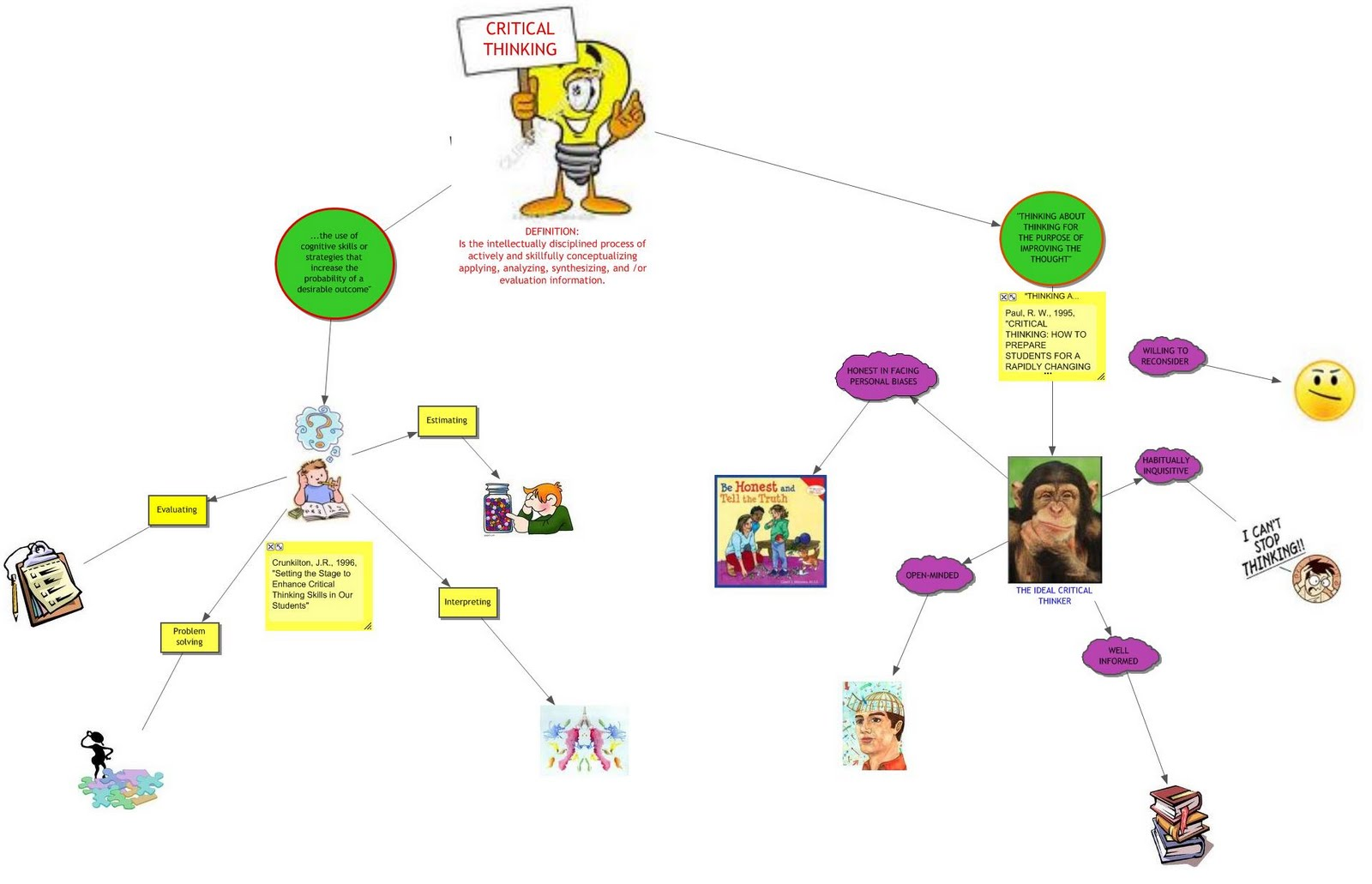 articles on critical thinking skills Thinking skills learn everything you want about thinking skills with the wikihow thinking skills category learn about topics such as how to focus , how to use reverse psychology , how to improve analytical skills , and more with our helpful step-by-step instructions with photos and videos.