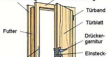 a vz t ren einbauen mauer ffnung berechnen rohbauma e wand ffnungsma e t rblatt au enma e. Black Bedroom Furniture Sets. Home Design Ideas