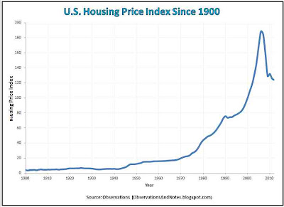 100-year history of U.S. real estate/housing prices