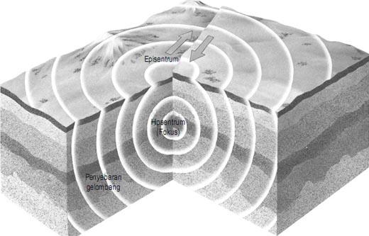 Hiposentrum Gempa Bumi diawali lempengen permukaan Bumi bergerak berlawanan arah
