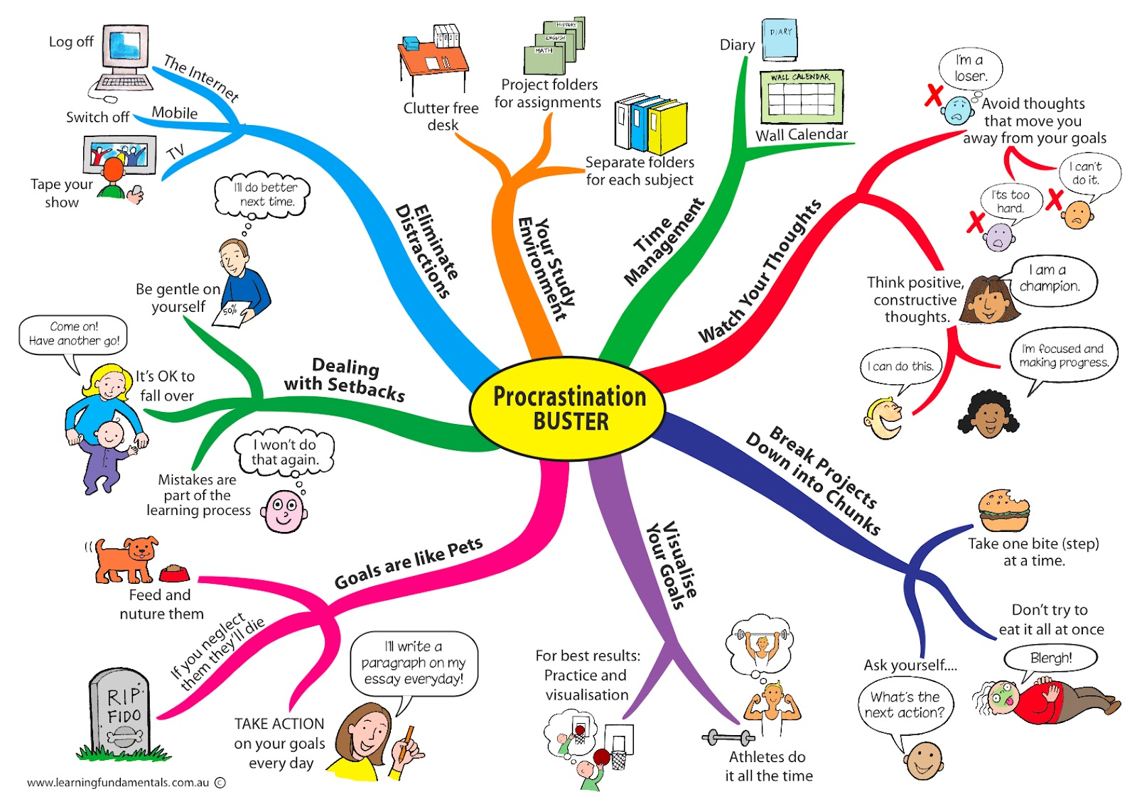 Queen of Mental Vomit: Procrastination Buster, a Chart for ...