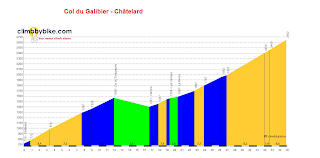 The Col Du Galibier Profile from Valloire - Courtesy of Climb By Bike
