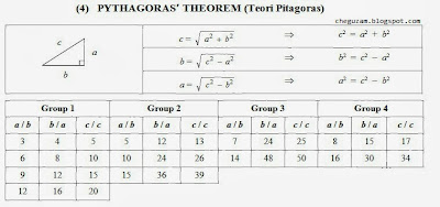 Teori (Pythagoras Theorem)
