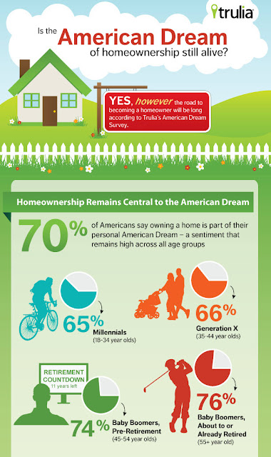 Is the American Dream of Homeownership still alive?