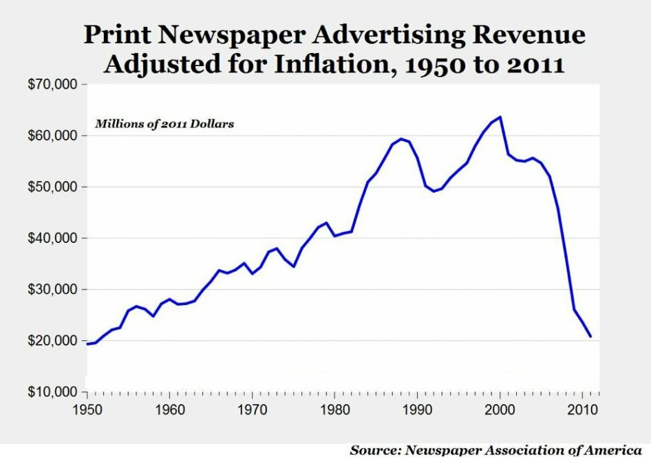 newspaper association of america research Newspaper association of america trends and numbers website – pew  foundation –  trends in news access source: pew research.
