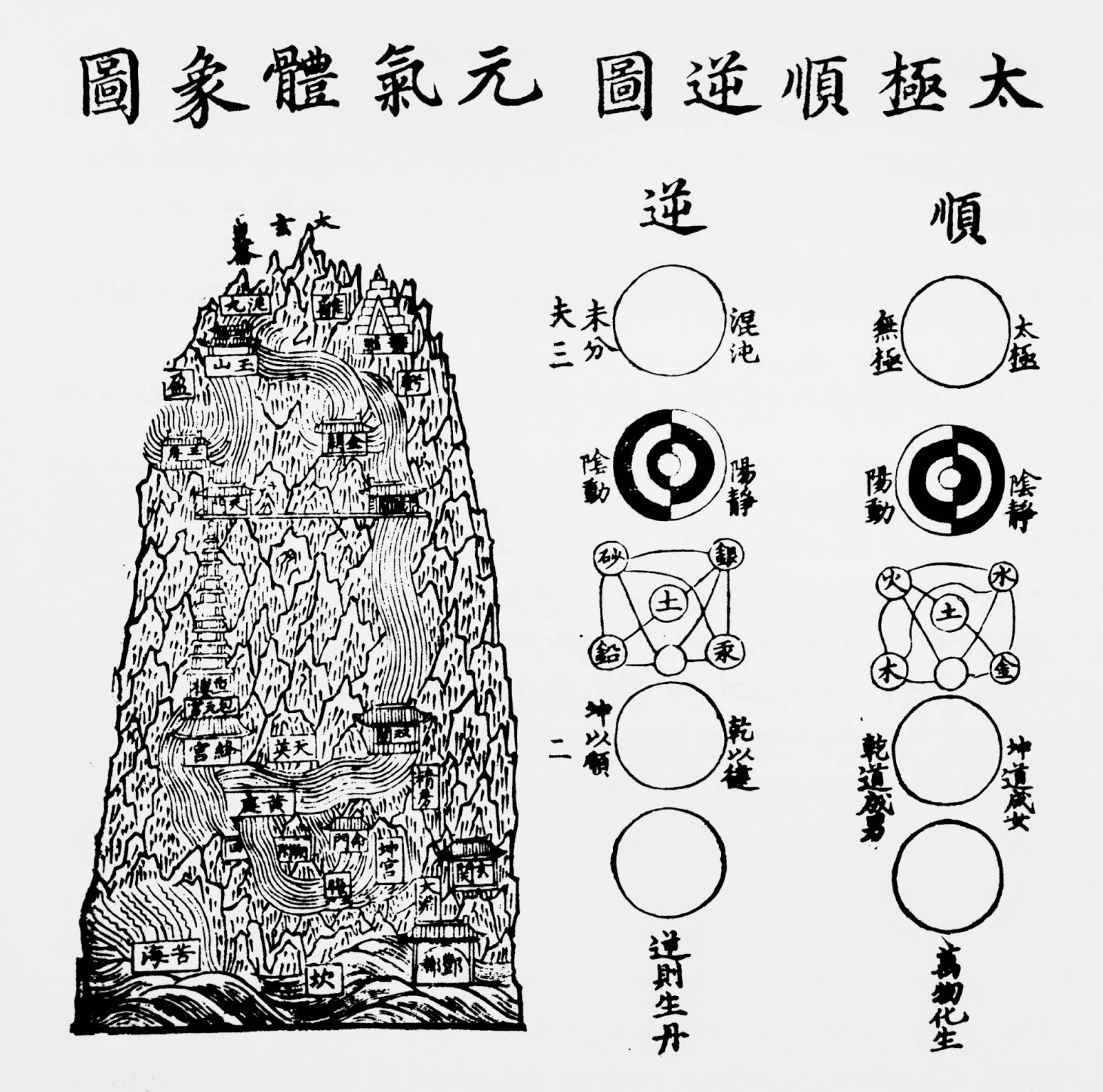 Taolainen perinne early literary sources of daoist internal alchemy daoism and buddhism since their systems borrowed from wide array of chinese conceptions baldrian hussein 2008 764 pregadio skar 2000 481482 biocorpaavc Images
