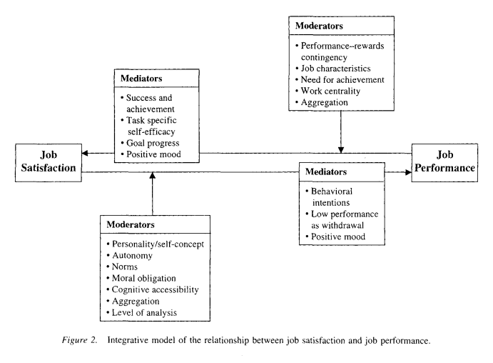 factors that influence job satisfaction Factors that influence there are many factors that have an impact on an individual's level of job satisfaction there are both cognitive and affective components within the concept of job satisfaction (wilson, squires, widger, cranley, & tourangeau, 2008.