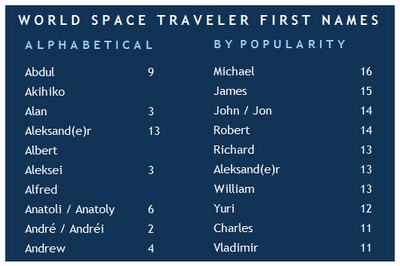 First Names of Space Travelers