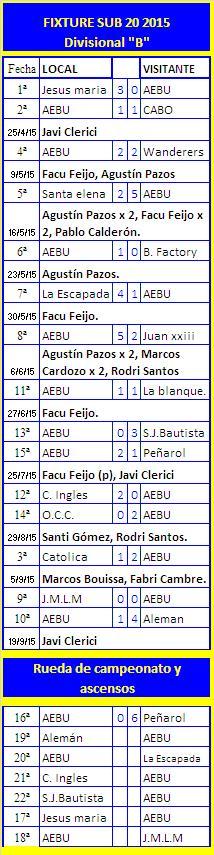 Fixture y resultados SUB 20 2015