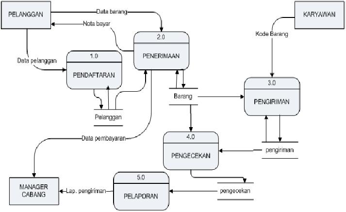 Sistem informasi inventory barang pada ptpos indonesia baru 3 dfd level 0 ccuart Image collections