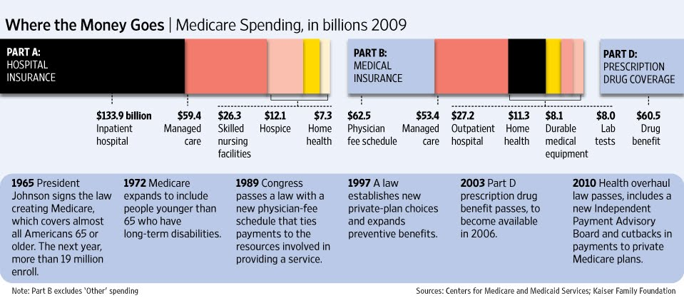 WSJ: Where the Money Goes | Medicare Spending, in billions 2009