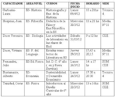 Suteba avellaneda oferta cursos cie avellaneda for Municipalidad de avellaneda cursos