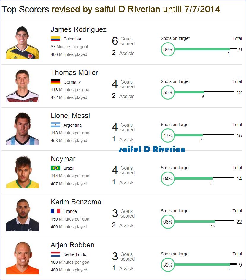 World Cup Top Scorers : Saiful d riverian fifa world cup result keputusan