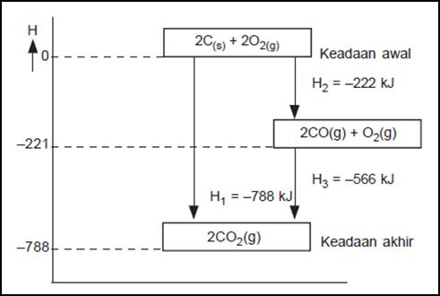 Kimia termokimia diagram tingkat energi reaski karbon dengan oksigen ccuart Choice Image