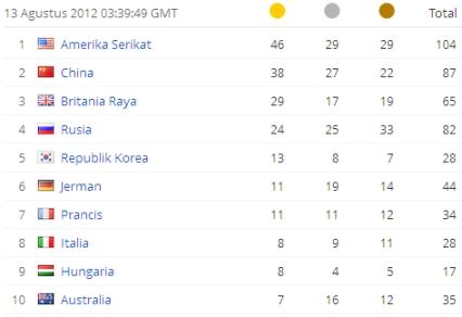 Daftar Perolehan Medali Tertinggi Olimpiade London 2012