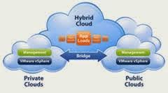 نموذج السحابة  المهجنة Hybrid Cloud Model