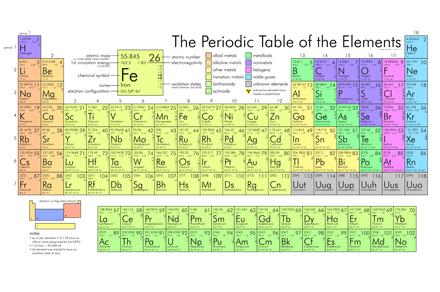 Scienza e musica il futuro della chimica la tavola periodica gi completa - Tavola periodica zanichelli completa ...