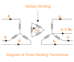 Tertiary winding working and application , reason of use of tertiary winding