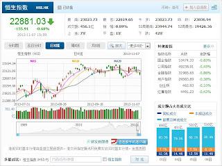 中国株コバンザメ投資 香港ハンセン指数20131107