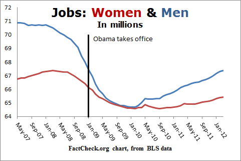 jobs for men and women