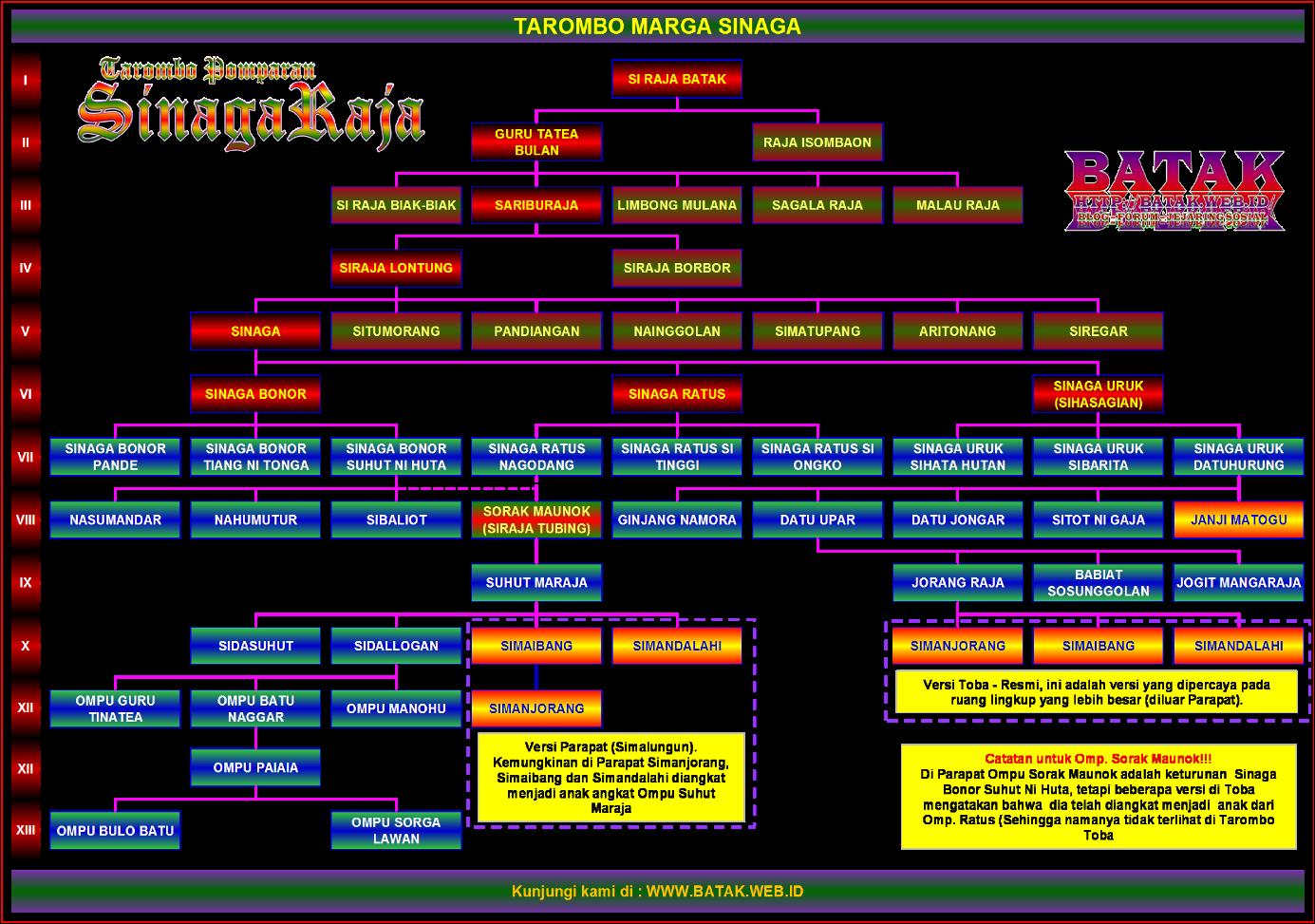 Image Result For Download Style Keyboard Batak Gratis