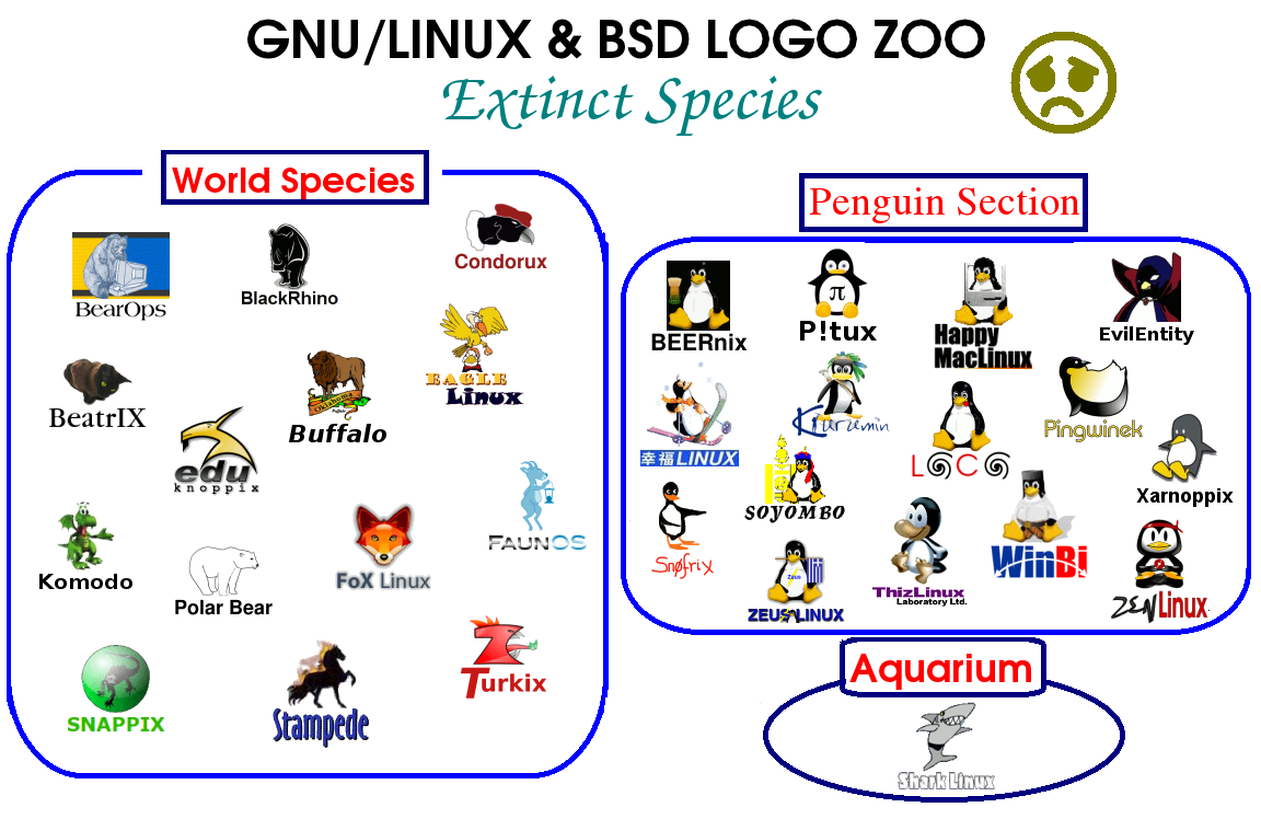 With some minor exceptions, the extinct distros from the \u0026quot;World Species\u0026quot; section and the \u0026quot;Aquarium\u0026quot; correspond to endangered species indeed.