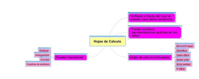 2.2 Hojas de cálculo | Software de aplicación ejecutivo