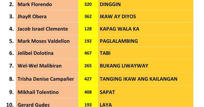 Di Mag-iisa / Diyos na Makapangyarihan - Filipino Praise ...