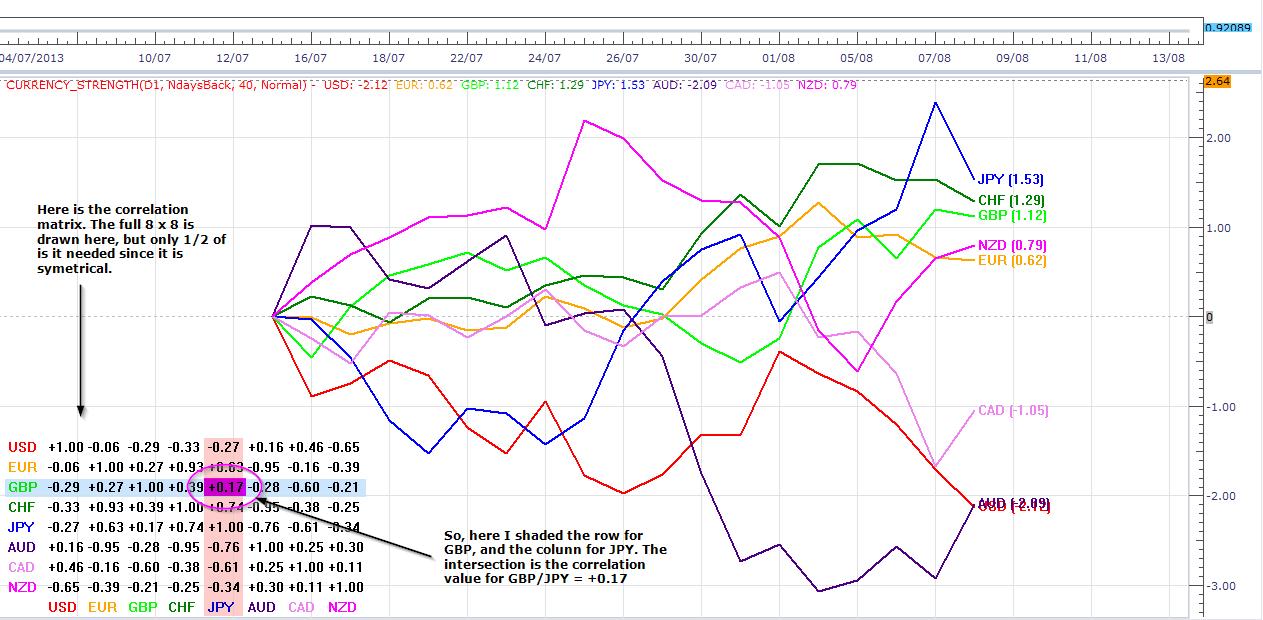 Forex correlazione valute