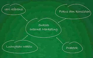 Belajar Jenis-Jenis Bisnis Online Internet Marketing