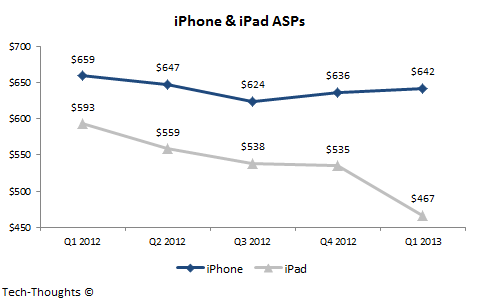 iPhone & iPad Mini ASPs