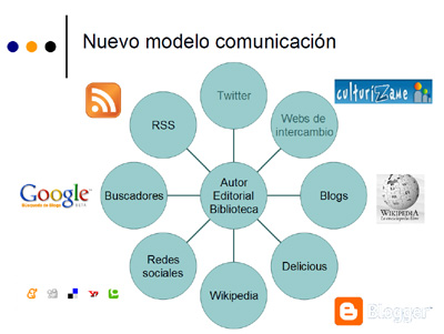 Cómo hacer un Plan de Comunicación 2.0 - Social Media Strategies