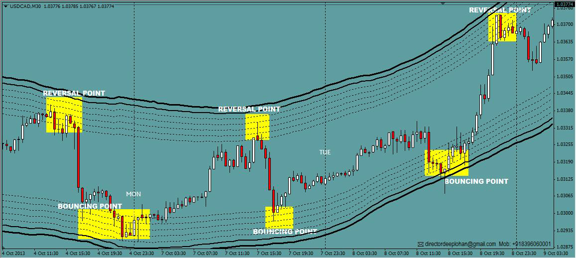 Forex intradia