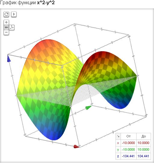 графики математических функций: