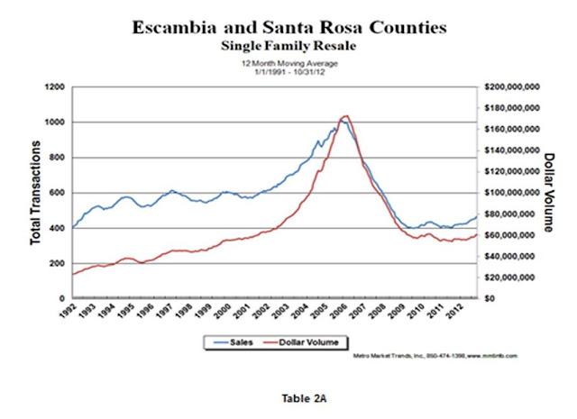 Pensacola area Real Estate Market Update