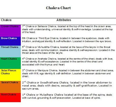 Chakra Chart by Vatsala Shukla