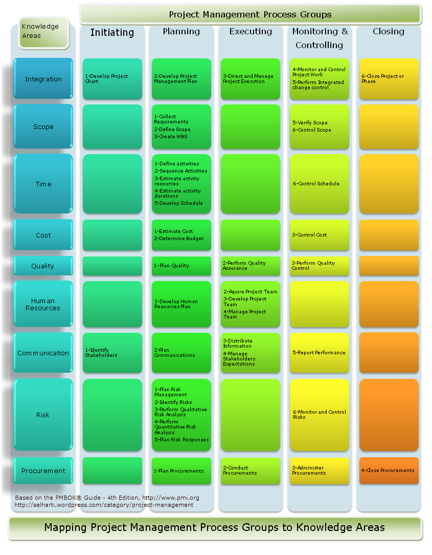 project management knowledge areas The nine project management knowledge areas the pmbok describes nine knowledge areas or categories of the project management discipline gaining.