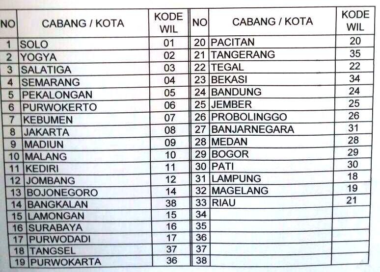 Daftar Cabang Indonesia