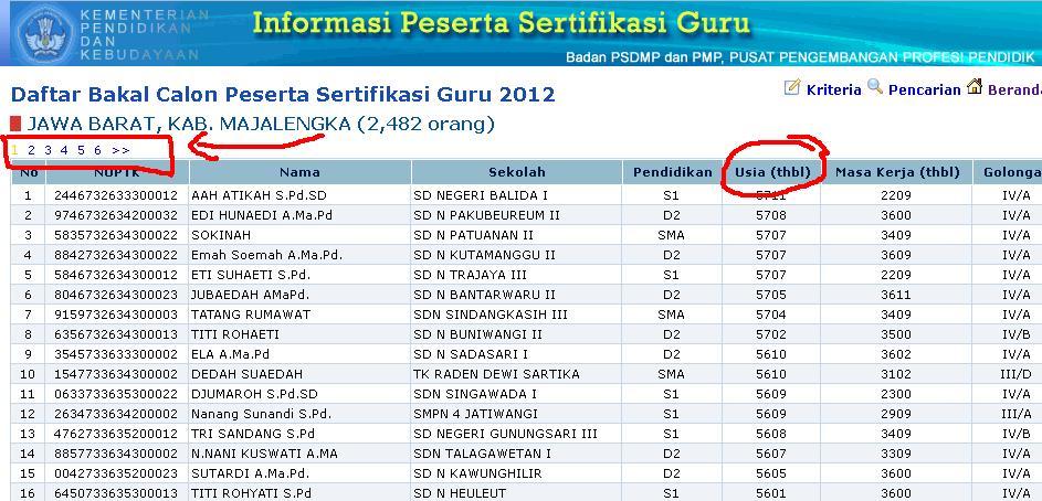 Maka Akan muncul daftar nama-nama peserta sertifikasi Kabupaten