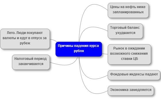 Почему падает рубль