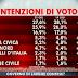 SWG per Agorà le intenzioni di voto di oggi 21 Giugno 2013