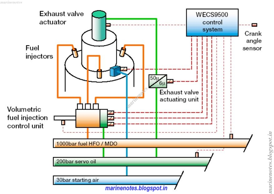 fundamental of sulzer common rail fuel injection marine notes 2 5a schematic of the common rail systems for fuel injection and exhaust valve actuation in the sulzer rt flex engine 2 4