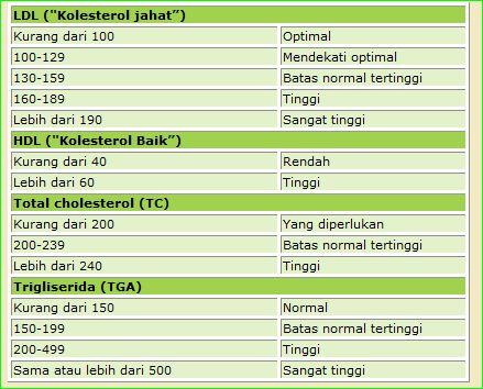 Kolesterol mad tabel