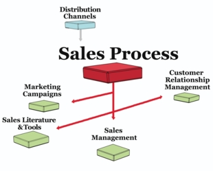 a description of marketing as the process by which goods are sold and purchased That ensures producers of goods and services can interpret consumer desires  and match, or exceed them the marketing process is central to the business.
