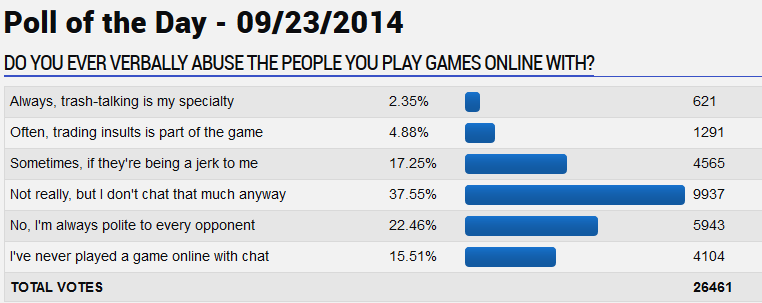 GameFAQs poll on the rate of trash talk by videogamers