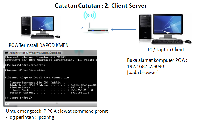 Client Server Dapodikmen 2014